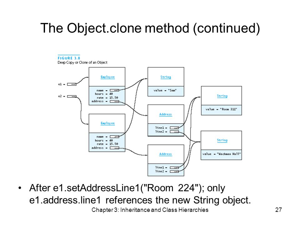 Chapter 3: Inheritance and Class Hierarchies27 The Object.clone method (continued) After e1.setAddressLine1( Room 224 ); only e1.address.line1 references the new String object.