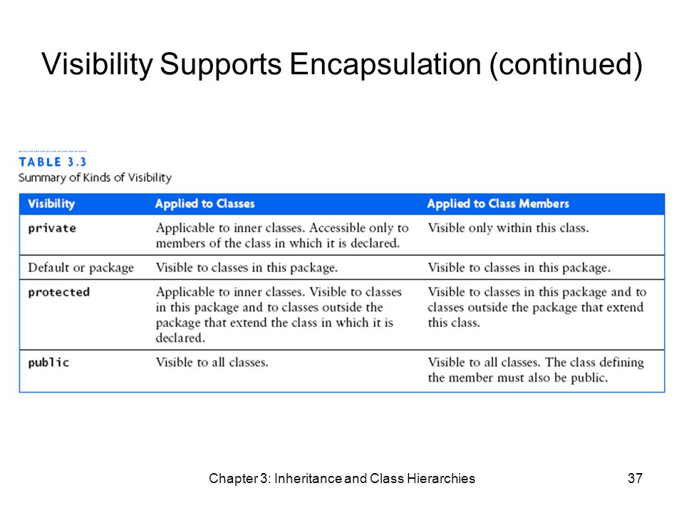 Chapter 3: Inheritance and Class Hierarchies37 Visibility Supports Encapsulation (continued)