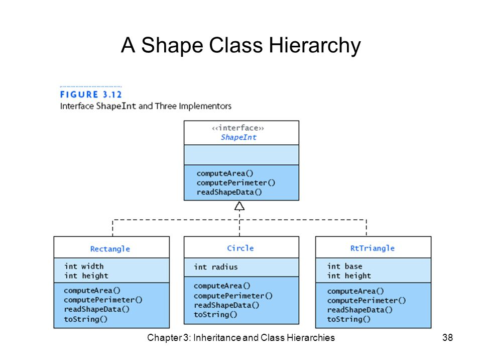 Chapter 3: Inheritance and Class Hierarchies38 A Shape Class Hierarchy