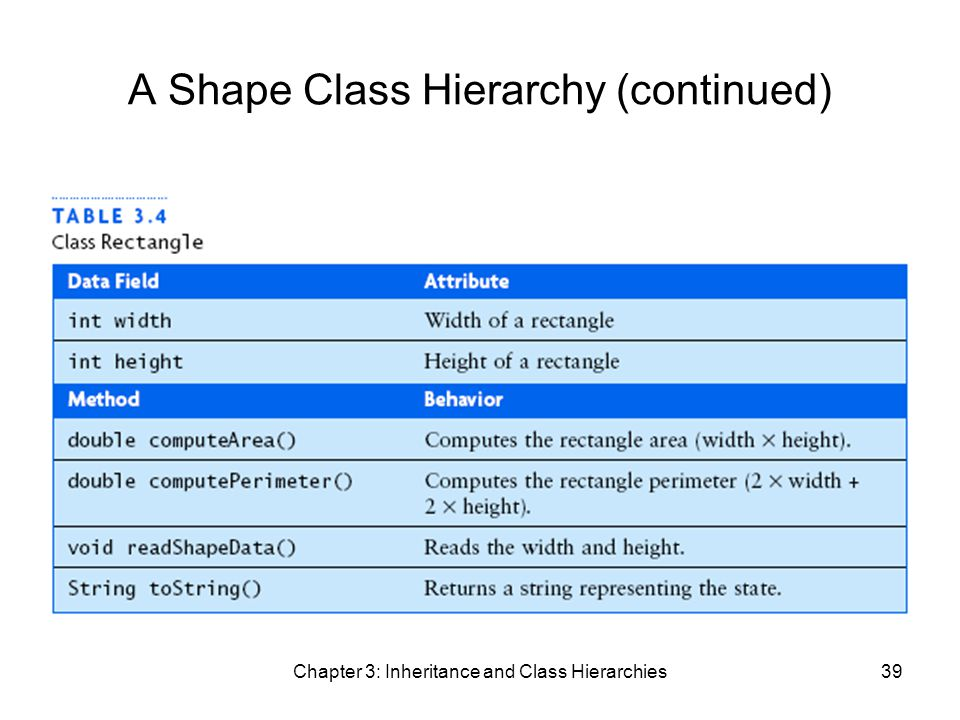 Chapter 3: Inheritance and Class Hierarchies39 A Shape Class Hierarchy (continued)