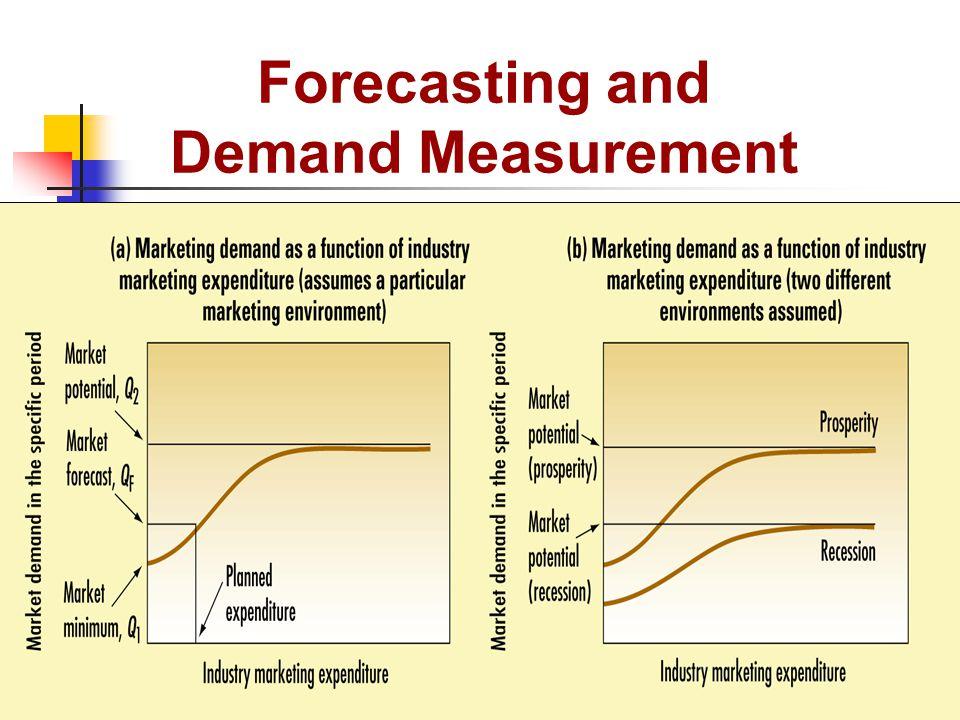 HESTER: Determining market penetration
