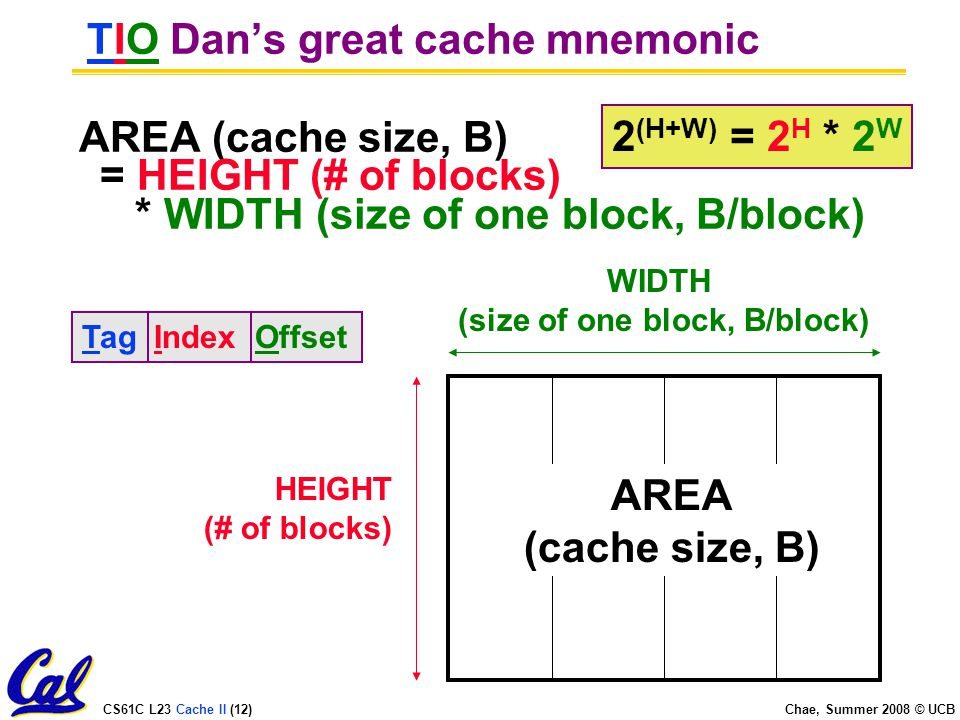 CS61C L23 Cache II (12) Chae, Summer 2008 © UCB TIO Dan's great cache mnemonic AREA (cache size, B) = HEIGHT (# of blocks) * WIDTH (size of one block, B/block) WIDTH (size of one block, B/block) HEIGHT (# of blocks) AREA (cache size, B) 2 (H+W) = 2 H * 2 W Tag Index Offset