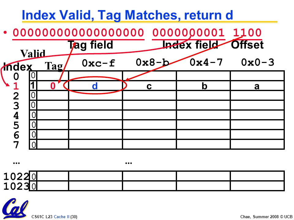 CS61C L23 Cache II (30) Chae, Summer 2008 © UCB Index Valid, Tag Matches, return d...