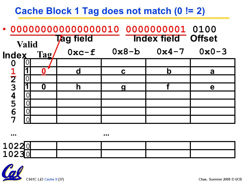 CS61C L23 Cache II (37) Chae, Summer 2008 © UCB Cache Block 1 Tag does not match (0 != 2)...
