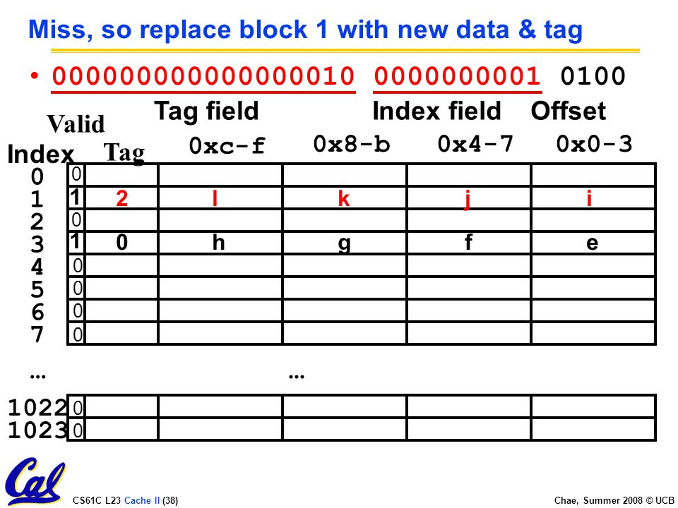 CS61C L23 Cache II (38) Chae, Summer 2008 © UCB Miss, so replace block 1 with new data & tag...