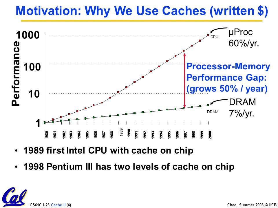 CS61C L23 Cache II (4) Chae, Summer 2008 © UCB Motivation: Why We Use Caches (written $) µProc 60%/yr.