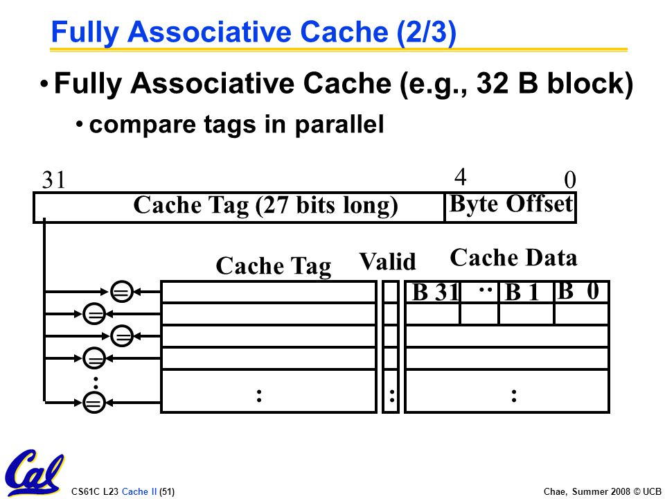 CS61C L23 Cache II (51) Chae, Summer 2008 © UCB Fully Associative Cache (2/3) Fully Associative Cache (e.g., 32 B block) compare tags in parallel Byte Offset : Cache Data B : Cache Tag (27 bits long) Valid : B 1B 31 : Cache Tag = = = = = :