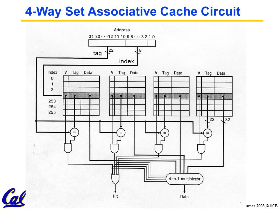 CS61C L23 Cache II (58) Chae, Summer 2008 © UCB 4-Way Set Associative Cache Circuit tag index