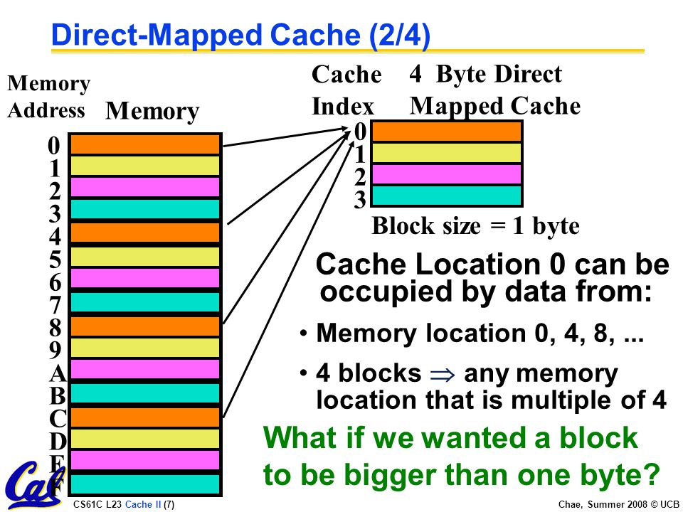 CS61C L23 Cache II (7) Chae, Summer 2008 © UCB Direct-Mapped Cache (2/4) Cache Location 0 can be occupied by data from: Memory location 0, 4, 8,...
