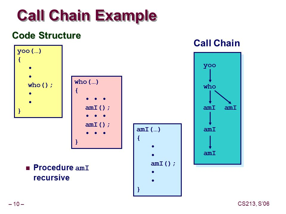 – 10 – CS213, S'06 Call Chain Example Code Structure yoo(…) { who(); } who(…) { amI(); amI(); } amI(…) { amI(); } yoo who amI Call Chain Procedure amI recursive amI