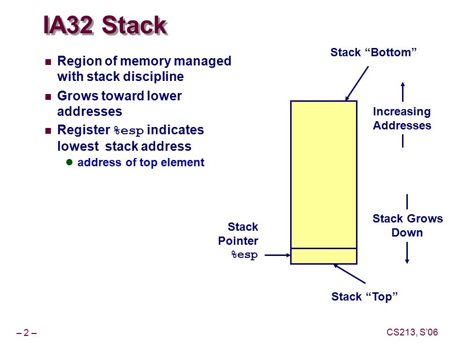 – 2 – CS213, S'06 IA32 Stack Region of memory managed with stack discipline Grows toward lower addresses Register %esp indicates lowest stack address address of top element Stack Pointer %esp Stack Grows Down Increasing Addresses Stack Top Stack Bottom