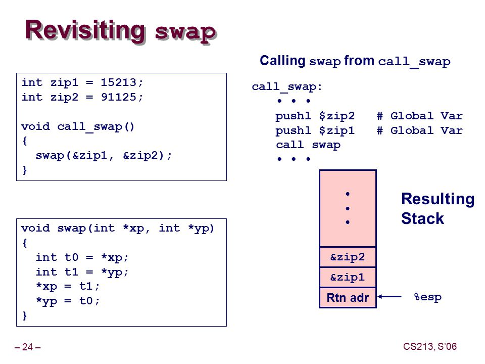 – 24 – CS213, S'06 Revisiting swap void swap(int *xp, int *yp) { int t0 = *xp; int t1 = *yp; *xp = t1; *yp = t0; } int zip1 = 15213; int zip2 = 91125; void call_swap() { swap(&zip1, &zip2); } call_swap: pushl $zip2# Global Var pushl $zip1# Global Var call swap &zip2 &zip1 Rtn adr %esp Resulting Stack Calling swap from call_swap