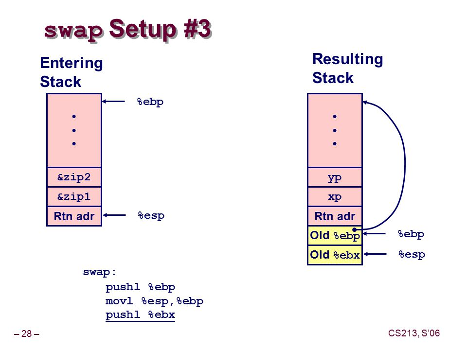 – 28 – CS213, S'06 swap Setup #3 swap: pushl %ebp movl %esp,%ebp pushl %ebx yp xp Rtn adr Old %ebp %ebp Resulting Stack &zip2 &zip1 Rtn adr %esp Entering Stack %ebp Old %ebx %esp