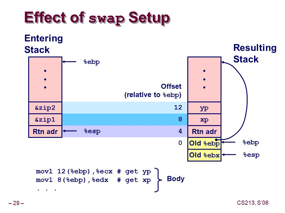 – 29 – CS213, S'06 Effect of swap Setup yp xp Rtn adr Old %ebp %ebp Offset (relative to %ebp ) Resulting Stack &zip2 &zip1 Rtn adr %esp Entering Stack %ebp Old %ebx %esp movl 12(%ebp),%ecx # get yp movl 8(%ebp),%edx # get xp...
