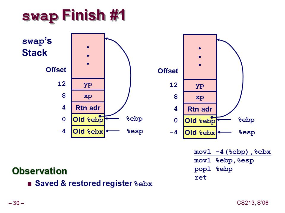 – 30 – CS213, S'06 swap Finish #1 movl -4(%ebp),%ebx movl %ebp,%esp popl %ebp ret yp xp Rtn adr Old %ebp %ebp Offset swap 's Stack Old %ebx %esp-4 Observation Saved & restored register %ebx yp xp Rtn adr Old %ebp %ebp Offset Old %ebx %esp-4