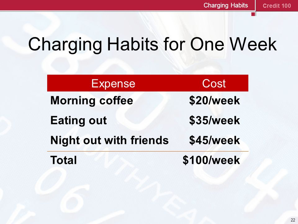 22 ExpenseCost Morning coffee $20/week Eating out $35/week Night out with friends $45/week Total$100/week Charging Habits for One Week Charging Habits