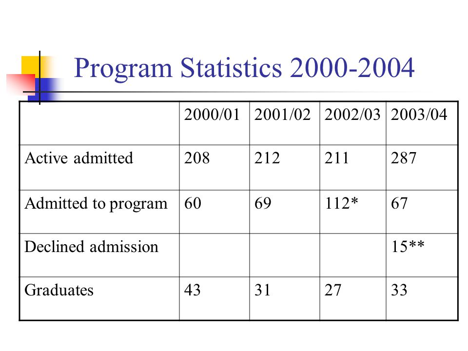 Program Statistics /012001/022002/032003/04 Active admitted Admitted to program *67 Declined admission15** Graduates