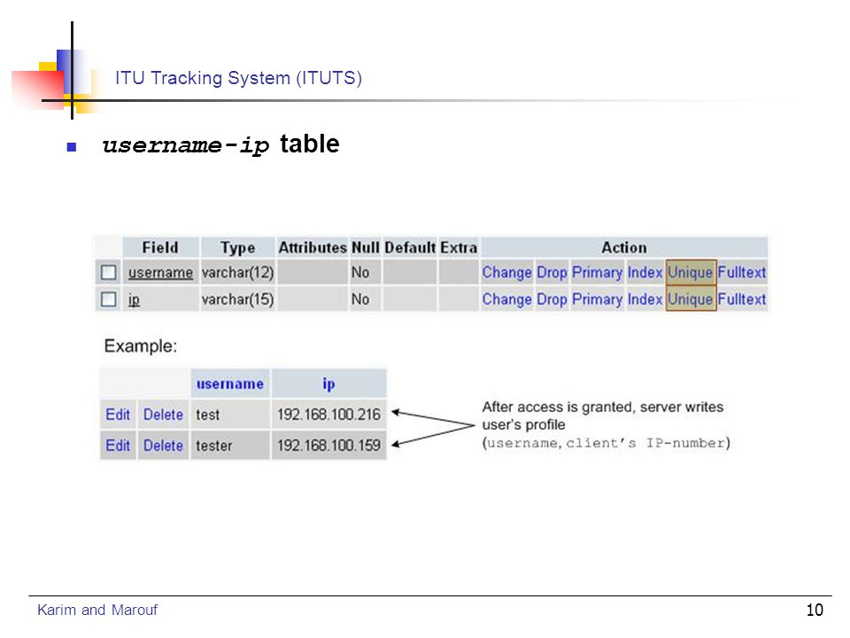 1 ITU Tracking System (ITUTS) Master of Science in