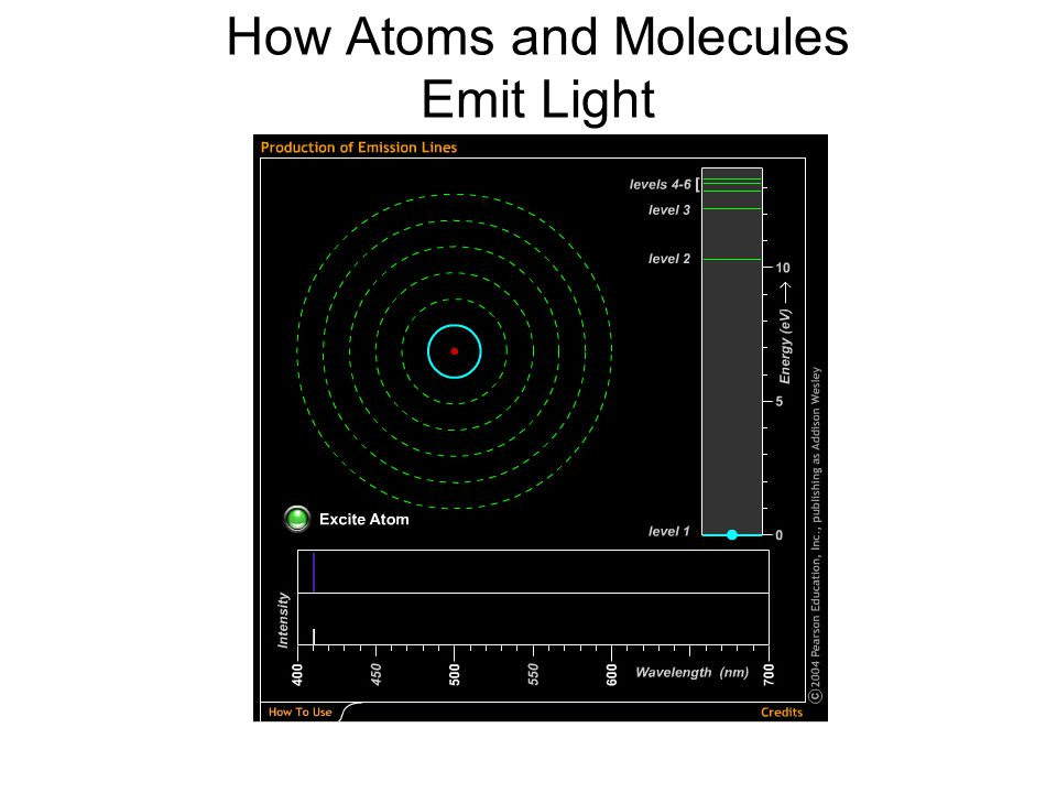 © 2005 Pearson Education Inc., publishing as Addison-Wesley How Atoms and Molecules Emit Light