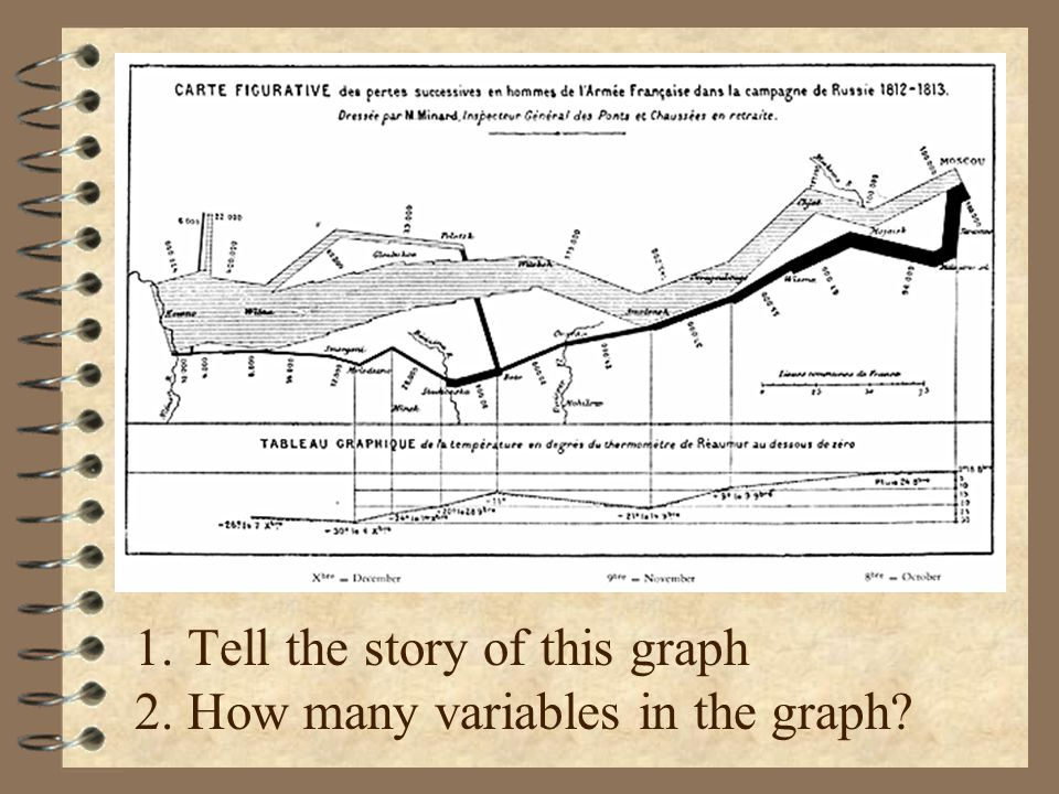 1. Tell the story of this graph 2. How many variables in the graph