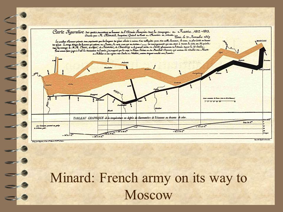 Minard: French army on its way to Moscow