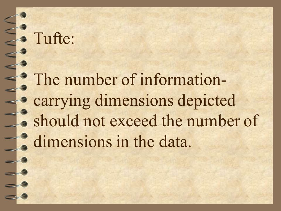 Tufte: The number of information- carrying dimensions depicted should not exceed the number of dimensions in the data.