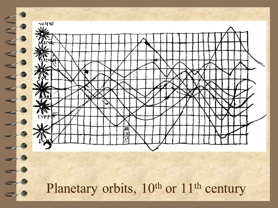 Planetary orbits, 10 th or 11 th century