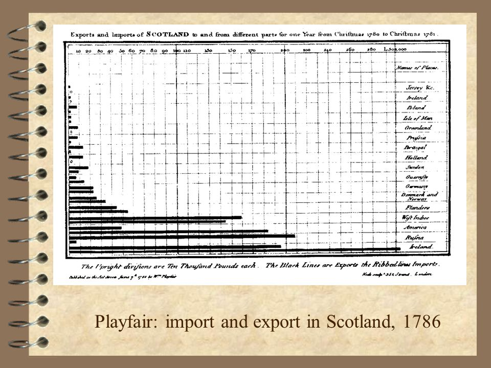 Playfair: import and export in Scotland, 1786