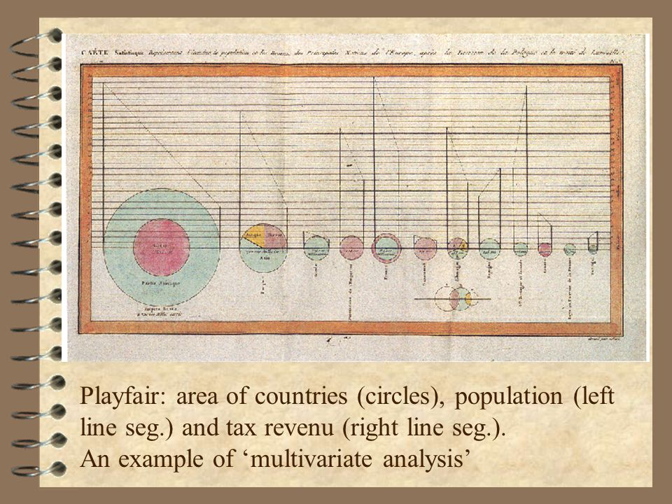 Playfair: area of countries (circles), population (left line seg.) and tax revenu (right line seg.).