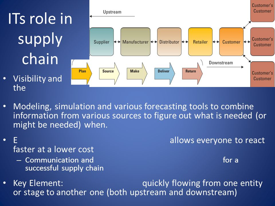 ITs role in supply chain Visibility and the Modeling, simulation and various forecasting tools to combine information from various sources to figure out what is needed (or might be needed) when.
