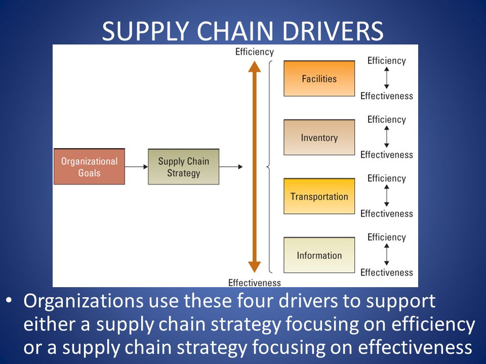 SUPPLY CHAIN DRIVERS Organizations use these four drivers to support either a supply chain strategy focusing on efficiency or a supply chain strategy focusing on effectiveness