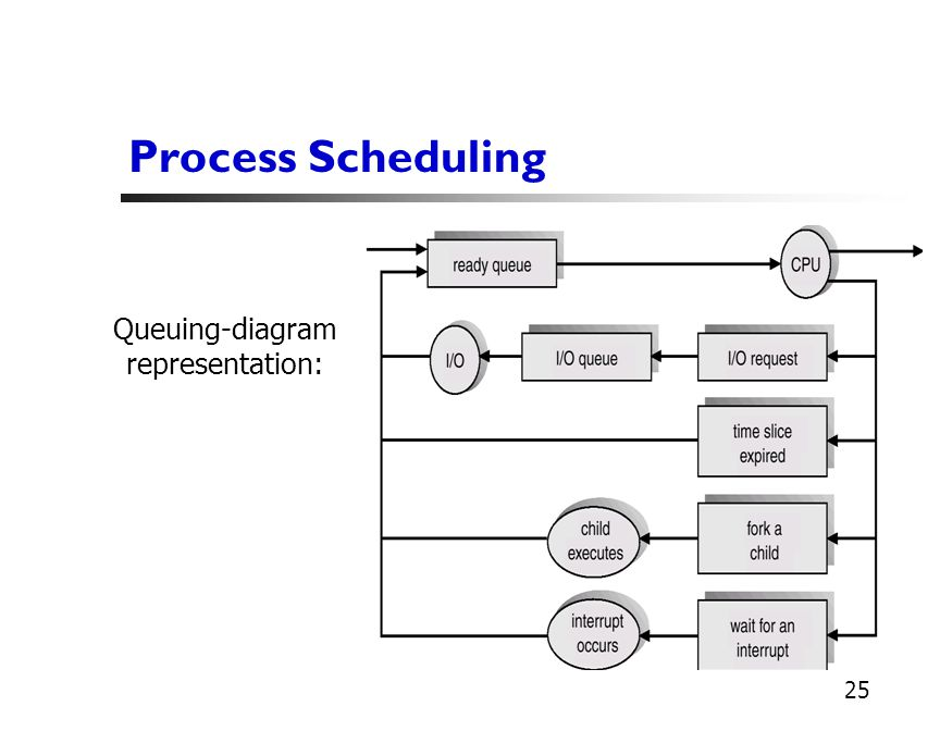 1 last time os computer architecture modern os functionality 25 25 process scheduling queuing diagram representation ccuart Image collections