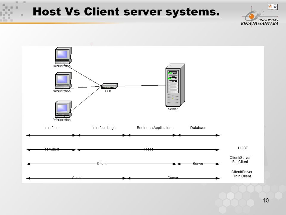 10 Host Vs Client server systems.