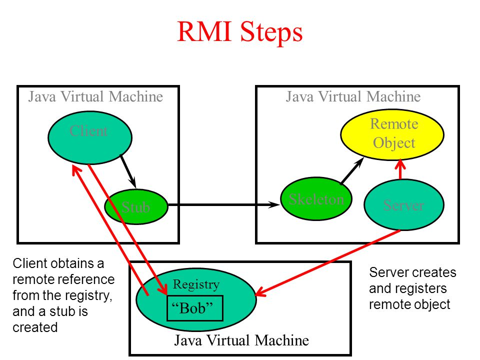 Registry RMI Steps Java Virtual Machine Client Java Virtual Machine Stub Remote Object Skeleton Java Virtual Machine Bob Server Server creates and registers remote object Client obtains a remote reference from the registry, and a stub is created