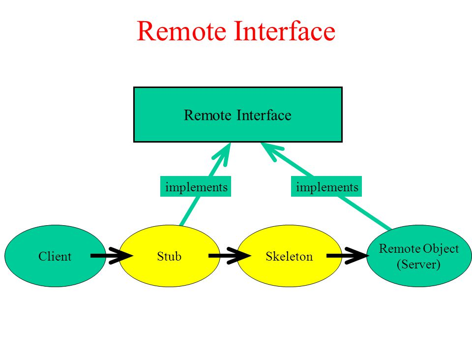 Remote Interface Stub Remote Object (Server) ClientSkeleton implements Remote Interface