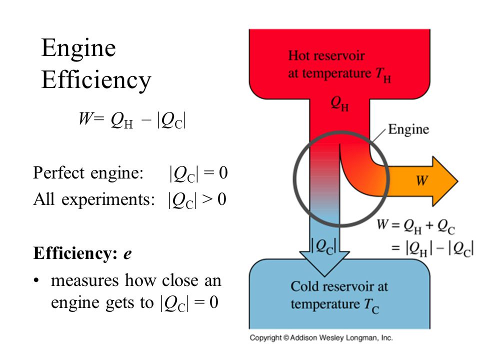 Engine Efficiency W= Q H – |Q C | Perfect engine: |Q C | = 0 All experiments: |Q C | > 0 Efficiency: e measures how close an engine gets to |Q C | = 0