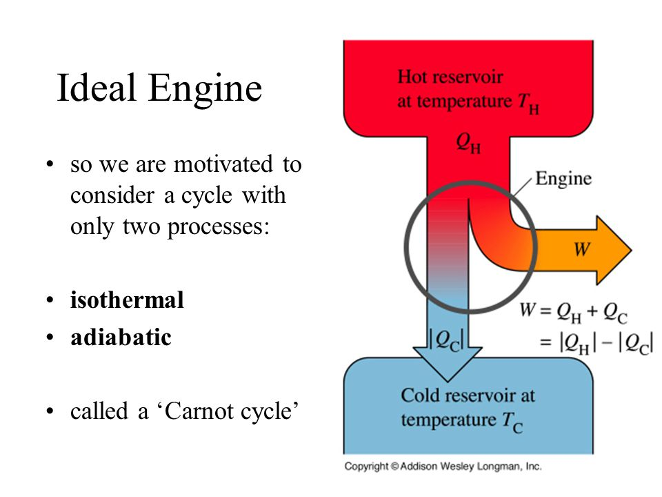 Ideal Engine so we are motivated to consider a cycle with only two processes: isothermal adiabatic called a 'Carnot cycle'