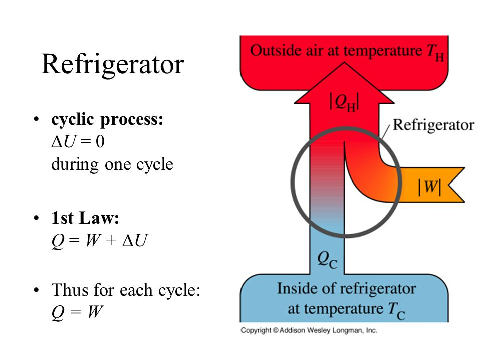 Refrigerator cyclic process:  U = 0 during one cycle 1st Law: Q = W +  U Thus for each cycle: Q = W