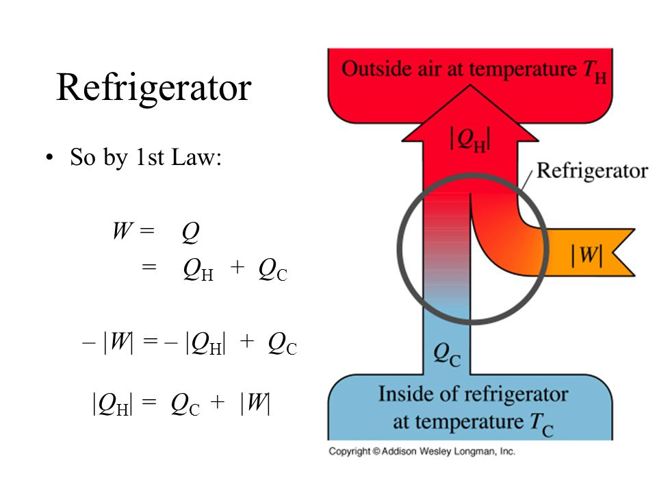 Refrigerator So by 1st Law: W = Q = Q H + Q C – |W| = – |Q H | + Q C |Q H | = Q C + |W|