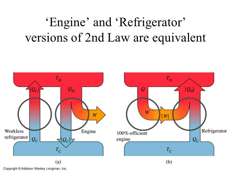 'Engine' and 'Refrigerator' versions of 2nd Law are equivalent