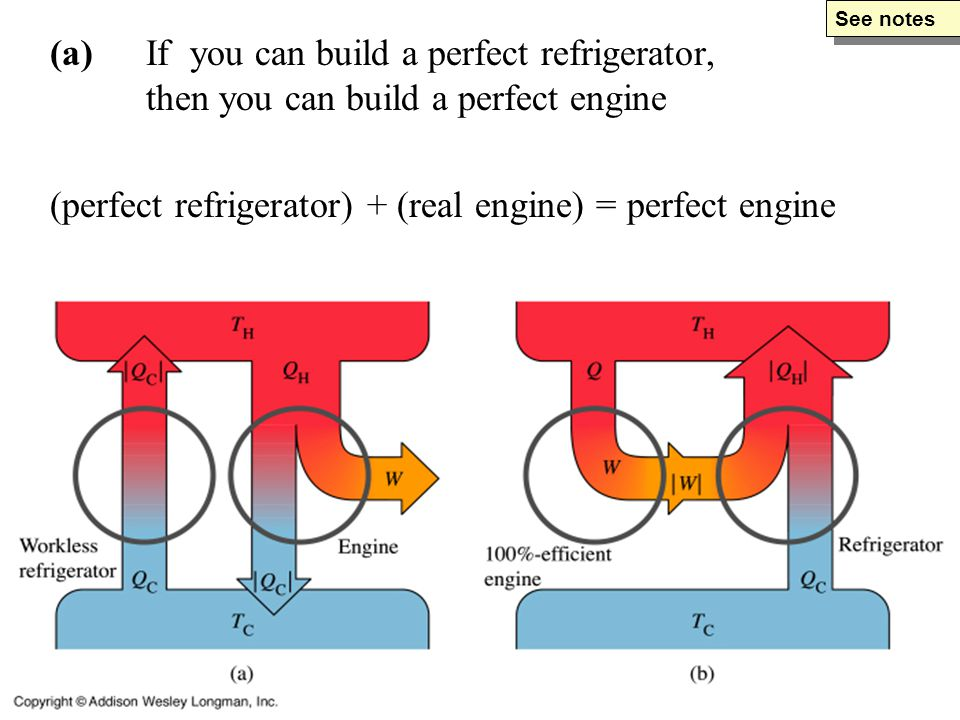 (a)If you can build a perfect refrigerator, then you can build a perfect engine (perfect refrigerator) + (real engine) = perfect engine See notes