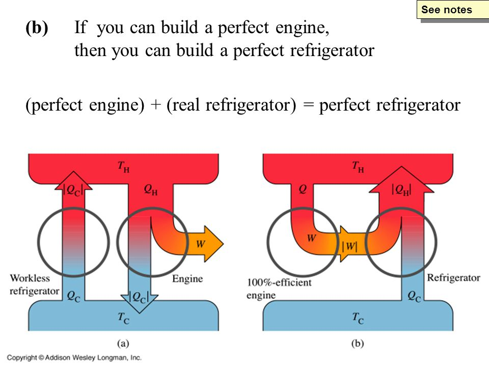 (b)If you can build a perfect engine, then you can build a perfect refrigerator (perfect engine) + (real refrigerator) = perfect refrigerator See notes