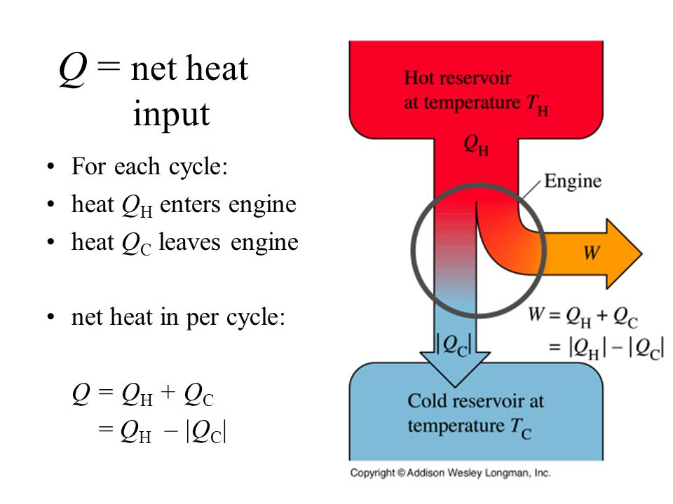 Q = net heat input For each cycle: heat Q H enters engine heat Q C leaves engine net heat in per cycle: Q = Q H + Q C = Q H – |Q C |