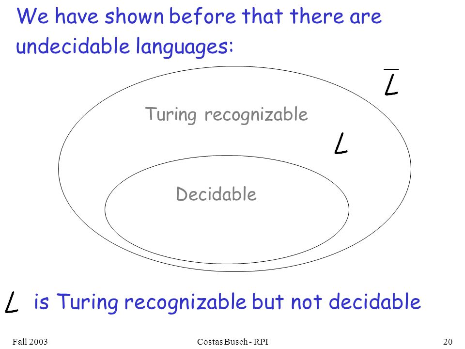 Fall 2003Costas Busch - RPI20 We have shown before that there are undecidable languages: Decidable Turing recognizable is Turing recognizable but not decidable