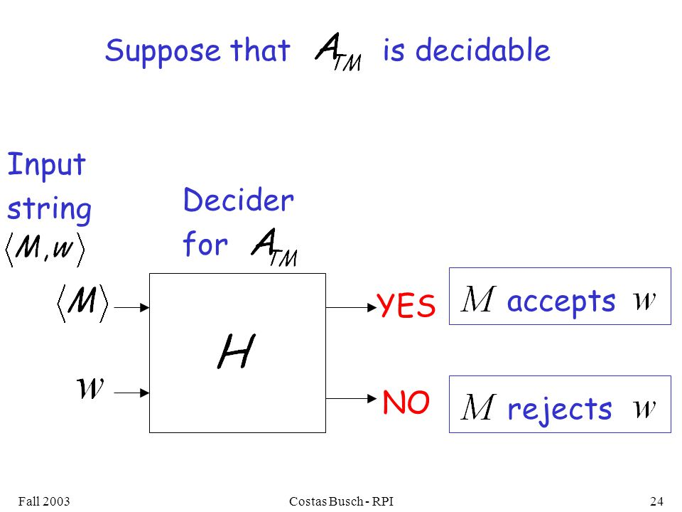 Fall 2003Costas Busch - RPI24 Suppose that is decidable YES accepts NO rejects Decider for Input string