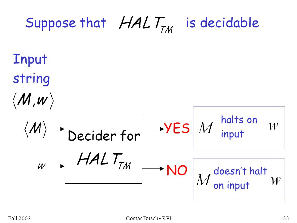 Fall 2003Costas Busch - RPI33 YES halts on input doesn't halt on input NO Suppose that is decidable Decider for Input string