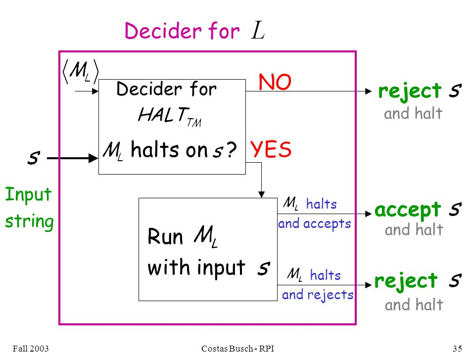 Fall 2003Costas Busch - RPI35 halts and accepts halts on YES NO Run with input reject accept reject Decider for Input string Decider for and halt halts and rejects and halt