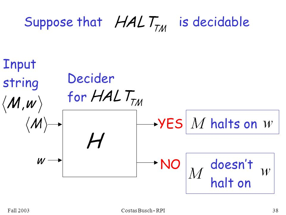 Fall 2003Costas Busch - RPI38 YEShalts on doesn't halt on NO Suppose that is decidable Decider for Input string