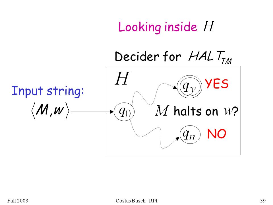 Fall 2003Costas Busch - RPI39 Input string: YES NO Looking inside Decider for halts on