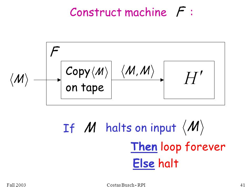 Fall 2003Costas Busch - RPI41 Construct machine : Copy on tape If halts on input Then loop forever Else halt